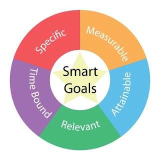 KPI SMART