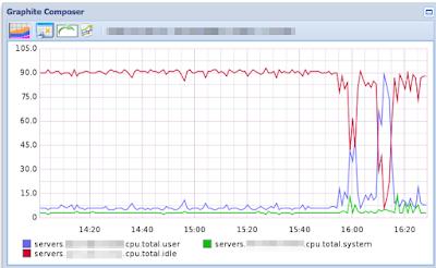 Server CPU Utilization