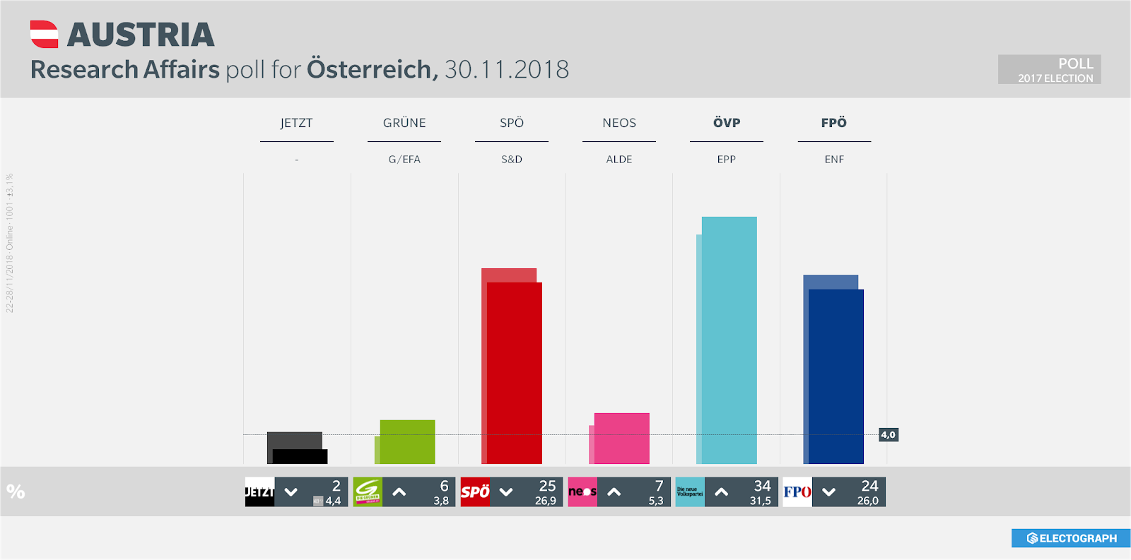 AUSTRIA: Research Affairs poll chart for Österreich, 30 November 2018