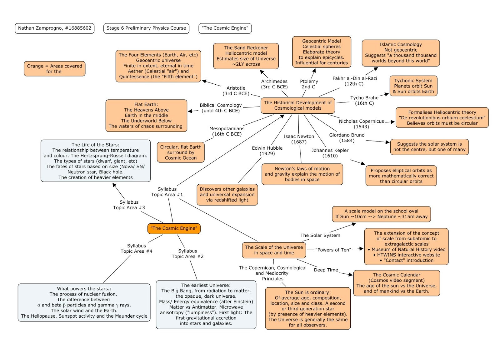 Mr Zs Snippets Billions And The Scale Of Universe Oval Engine Diagram A Mindmap Some Concepts Requiring Coverage By Nsw Physics Syllabus Ones In Orange Are We Looking At Today Including