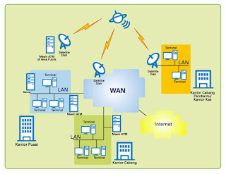 contoh WAN (Wide Area Network)