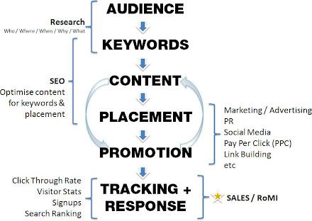 Strategic Internet Marketing Plan