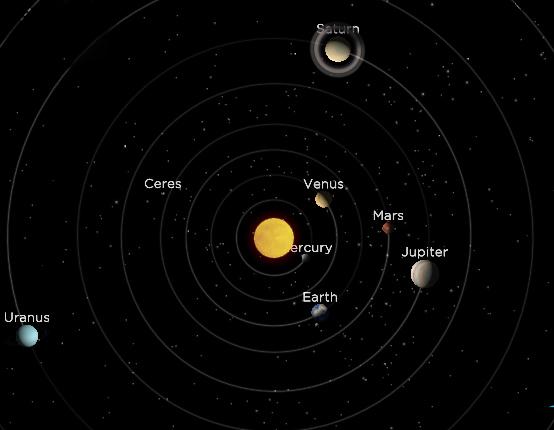 alinhamento planetas dia 20 de janeiro de 2016