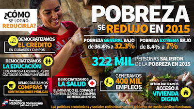 Infografía: POLÍTICAS Danilo demuestran que es posible CRECER REDUCIENDO POBREZA