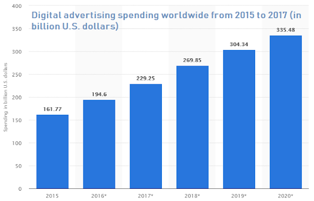 digital ad spend was more than 204 billion