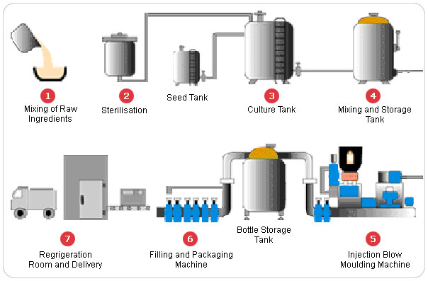 yakult process flow diagram process flow diagram and process flow chart