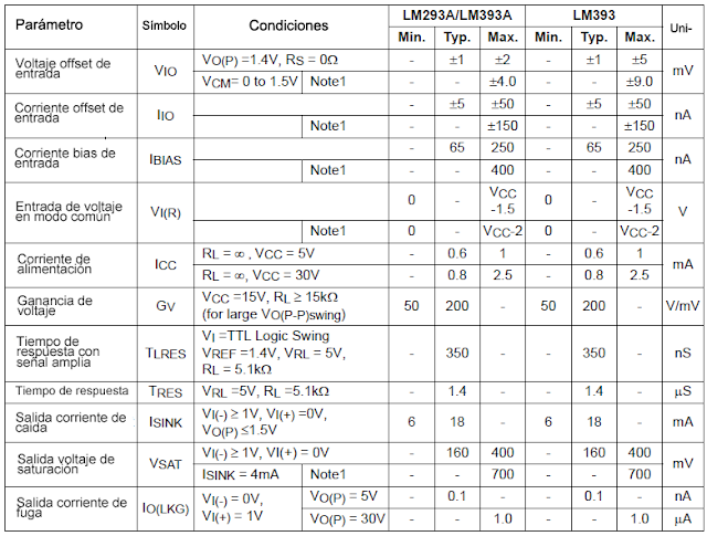 Características eléctricas LMXXX.