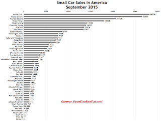 USA small car sales chart September 2015