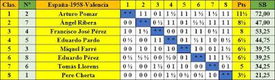 Clasificación según orden de puntuación del XXIII Campeonato de España de Ajedrez 1958 elaborada a mano