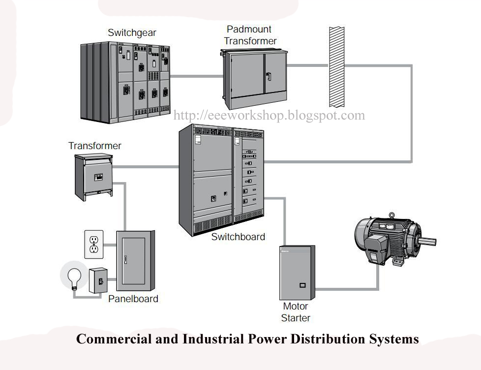 Welcome to Electrical & Electronic Engineering Workshop: Commercial and Industrial Power