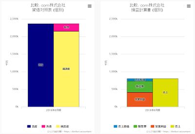 比較.com株式会社 ビジュアル財務諸表 比例縮尺財務諸表