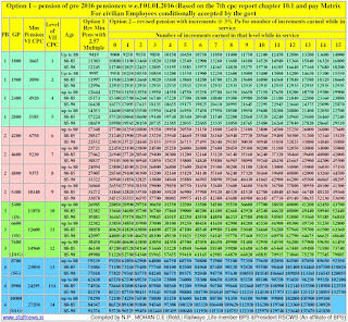 7thcpc-pension-calculation-table