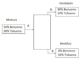 balanço de massa da coluna de destilacao de benzeno e tolueno