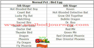 Normal Pet Bird Egg Seal Online BoD
