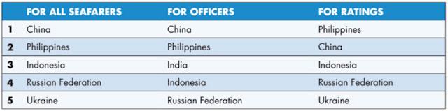 Table of top five country to supply seafarers