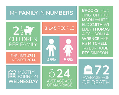 Twile Launches Free Family Infographic