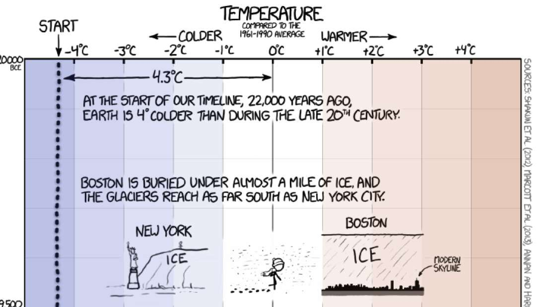 This Temperature Timeline Of Earth Shows Exactly How Nonsensical Climate-Change Deniers Really Are