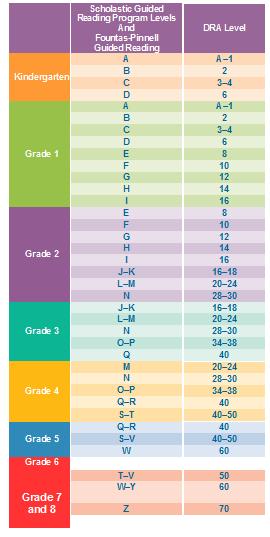 Fountas Pinnell Grade Level Conversion