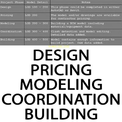 5 Tahapan Menuju Alur Kerja Efisien – Desain dan Implementasi BIM bagi Kemajuan Perusahaan Anda