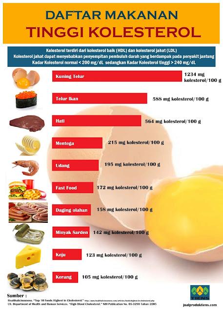 penyebab penyakit kolesterol dan pencegahannya