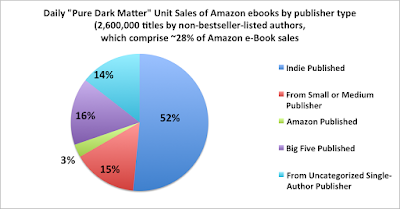 Author Earnings May 2016 Dark Matter sales