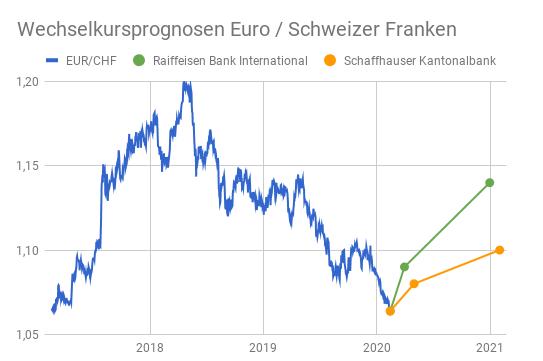 Liniendiagramm Wechselkurs Euro - Schweizer Franken 2017-2020 mit Prognosen bis 2021