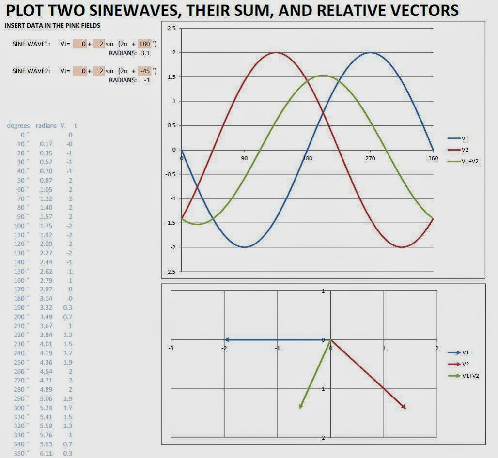 how to make a phasor diagram fight or flight stress response francesco 39s short circuits