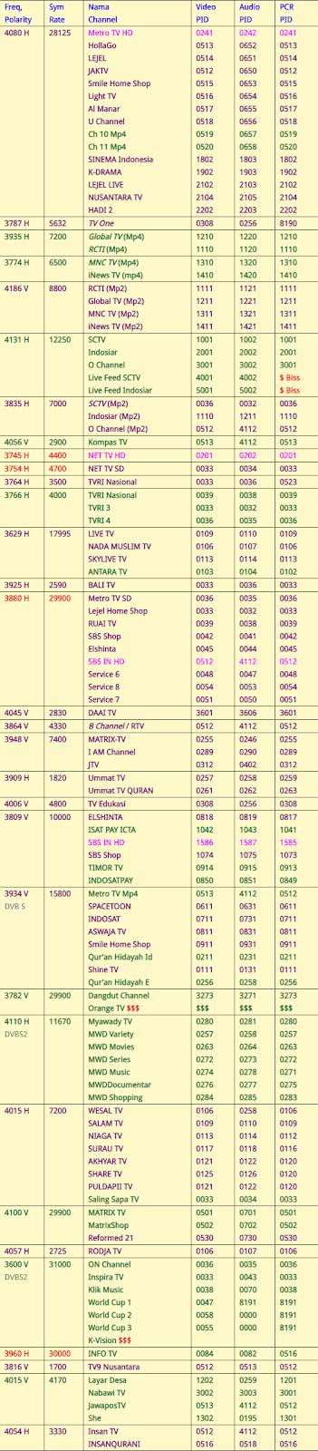 Frekuensi Satelit Palapa D Terbaru November 2018 Semua Channel