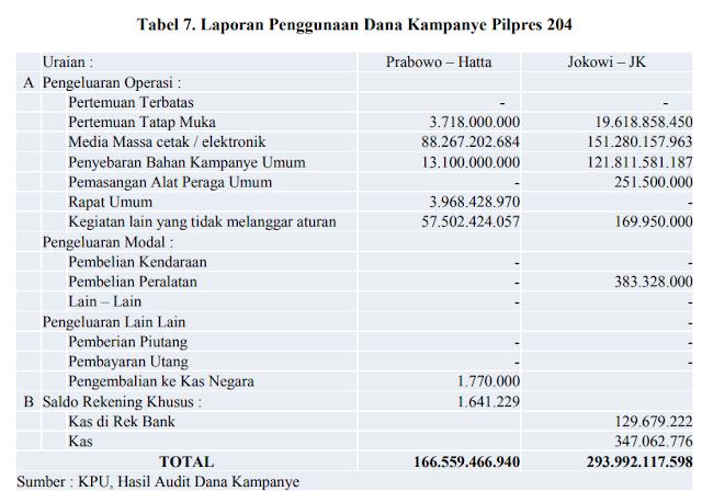 Biaya Pilpres 2014 Tiap CAPRES CAWAPRES