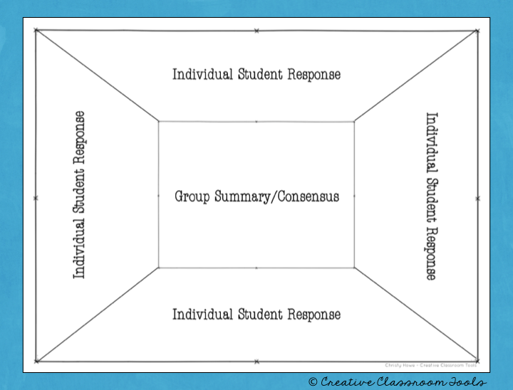 Hook Your Students The Consensus Placemat Creative