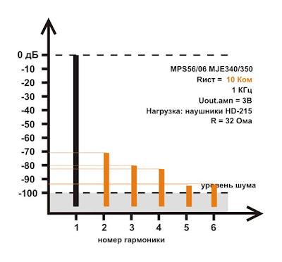 Спектр искажений измененной схемы однотактного повторителя в классе А на составном транзисторе из трех транзисторов (для гибридного усилителя для наушников)