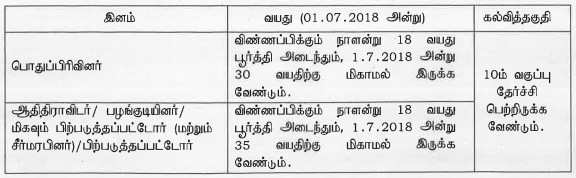 TNRD ( Tamilnadu Department of Rural Development ) Vellore Recruitment