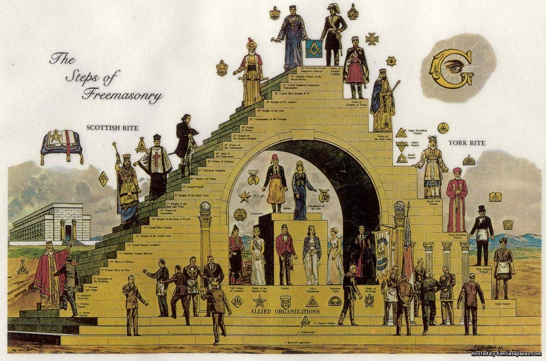 16 Individu Terkenal Dunia Yang Terlibat Dengan Freemason!