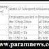 7th CPC: Transport Allowance fixed at  Maximum Rs 15,750 per month, minimum at Rs 900