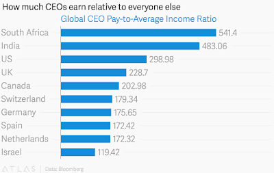 """CEO's pay and how it places across the world"""