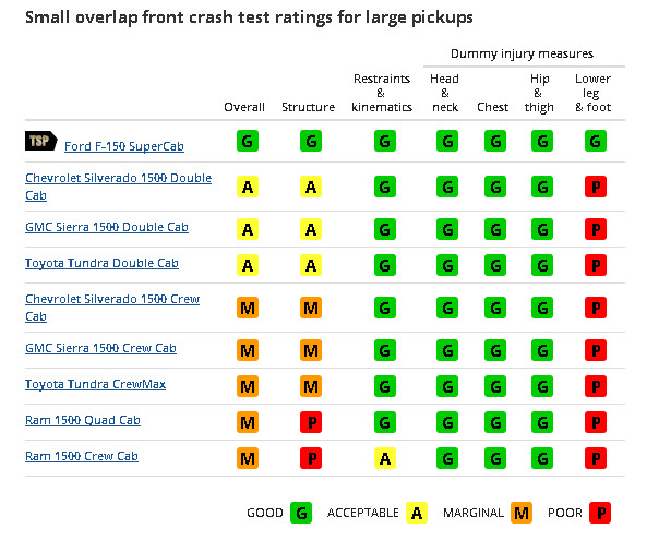 Small Overlap Front Crash Test Ratings for Large Pickups from IIHS