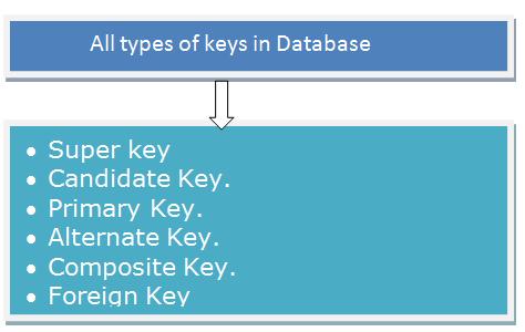Super key Candidate Key. Primary Key. Alternate Key. Composite Key. Foreign Key.