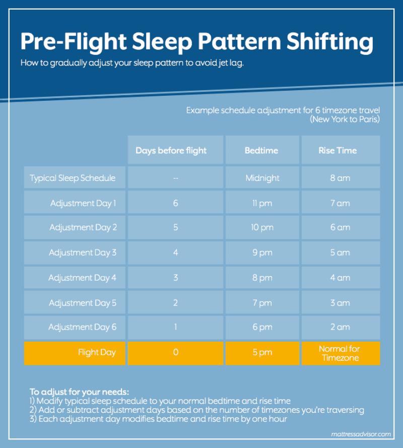 How to Gradually Adjust Your Sleep Pattern to Avoid Jet Lag
