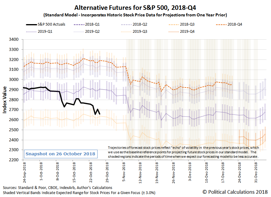 Alternative Futures - S&P 500 - 2018Q4 - Standard Model - Snapshot on 26 Oct 2018