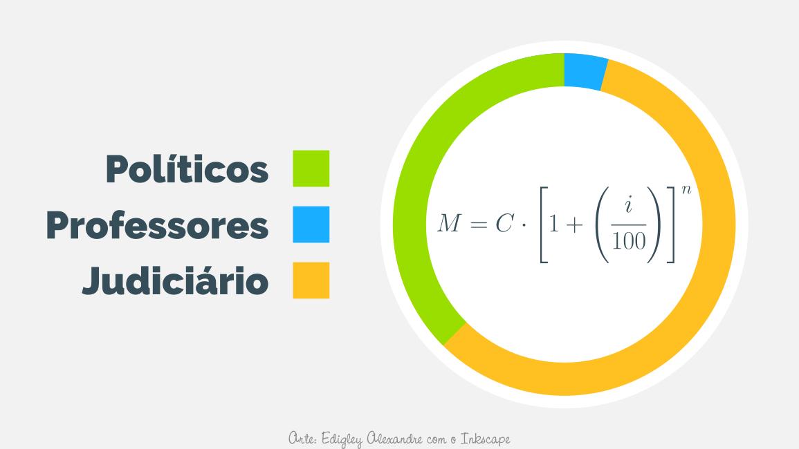 Como a Matemática explica inflação versus reajuste salarial de um professor