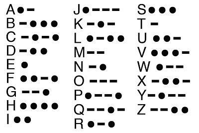 Escritura especial. Alfabeto del código Morse.