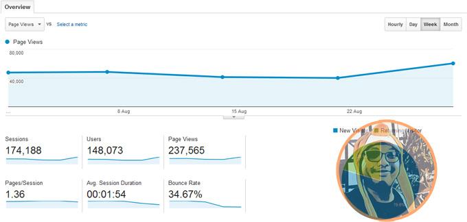 Petua Trafik Blog 120K Seminggu Dari Satu Post