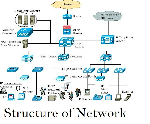 connetion diagram of computers, how the computer connects to another comptuters