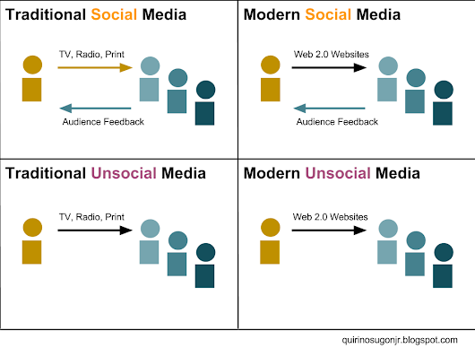 4 media quadrants according to traditional-modern and unsocial-social classifications