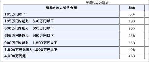 https://www.nta.go.jp/taxanswer/shotoku/2260.htm