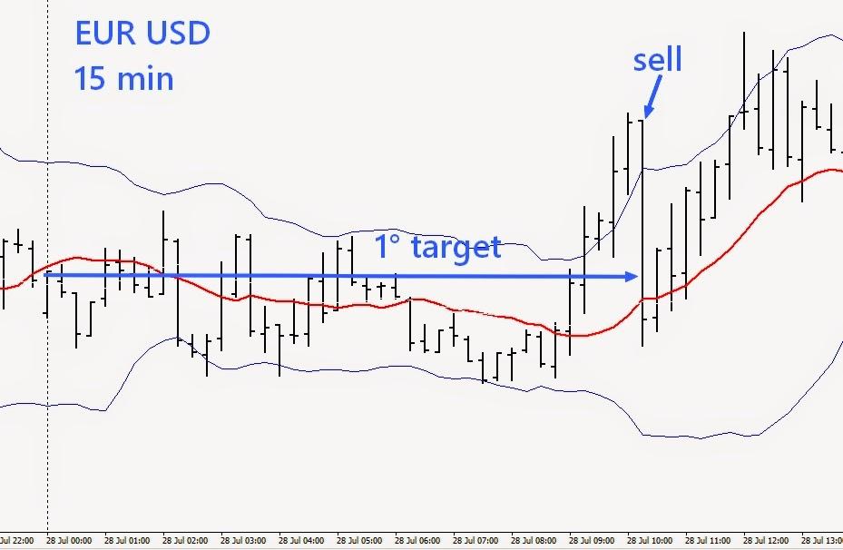 Fare trading intraday prima del secondo attraversamento a target fisso 2