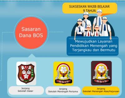 Juknis Penyaluran Dana Bos Untuk SD SMP SMA/SMK 2017 Lengkap