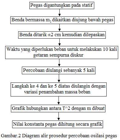 diagram alir percobaan osilasi pegas