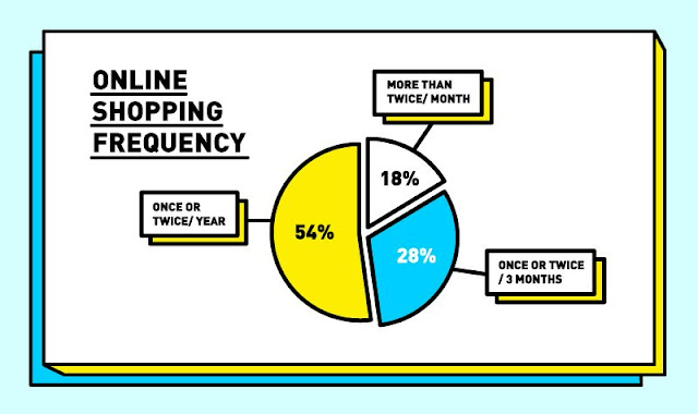 Online shopping frequency in Malaysia