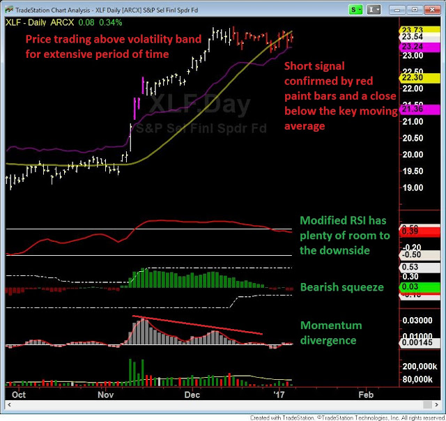 XLF Financials Analysis